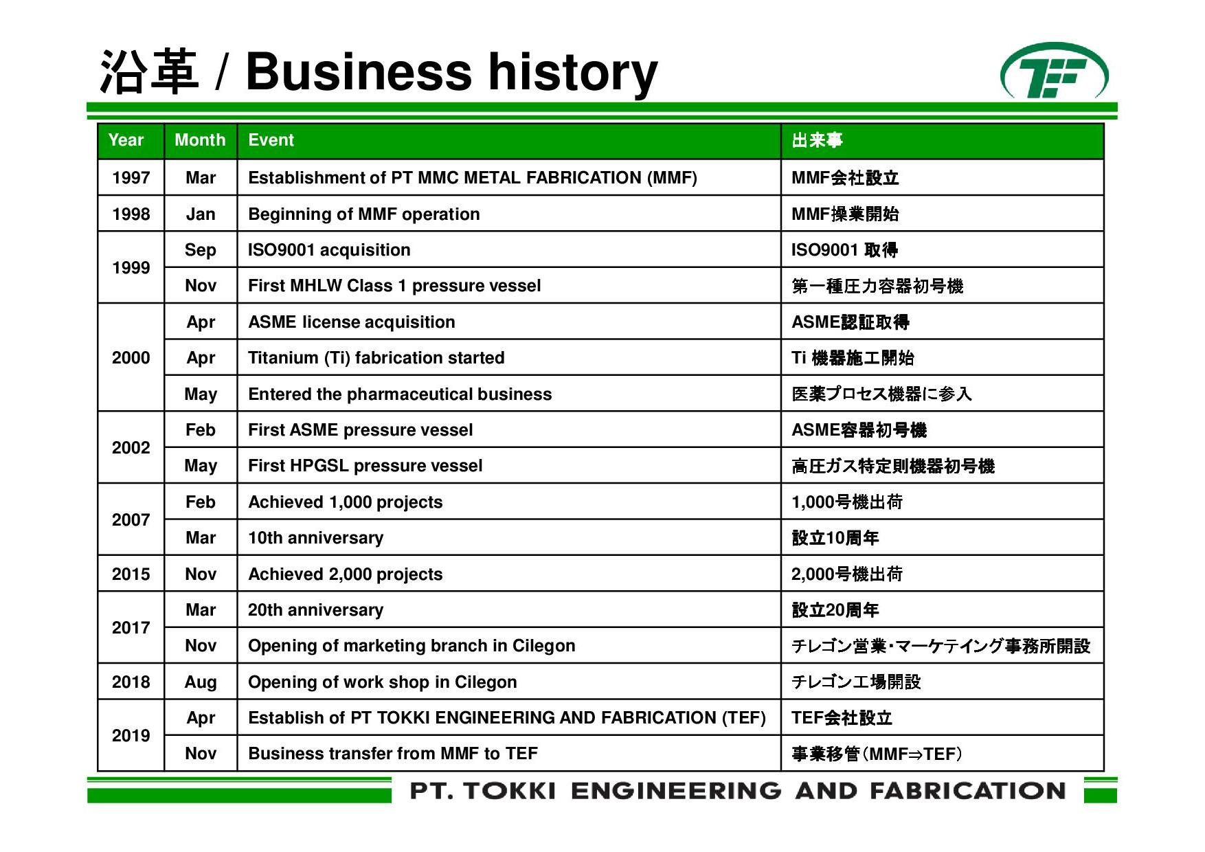 TEF business history